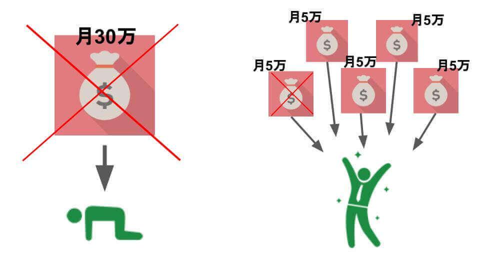 セブンポケッツ 7ポケッツ 副業 複業 収入源
