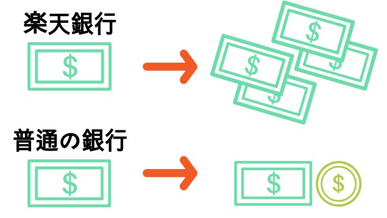 楽天銀行と一般の銀行の金利の差